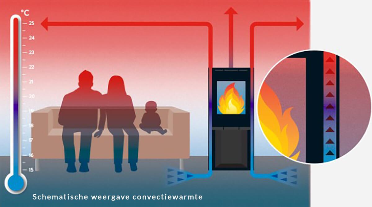 Wist u dat verschillende kachels verschillende soorten warmte afgeven?